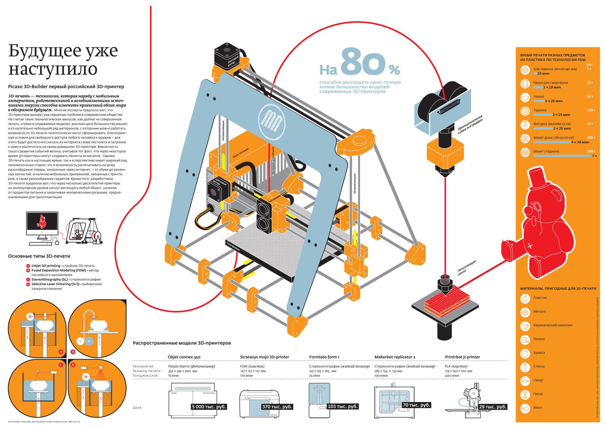 3D принтер PICASO 3D Builder-3