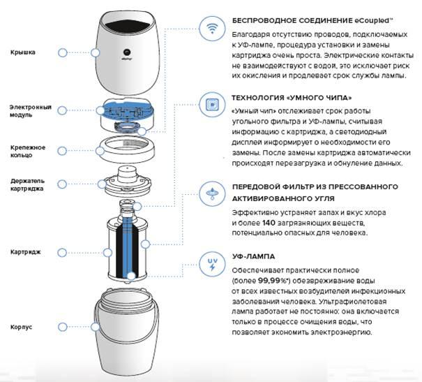 Система очистки воды eSpring™-1
