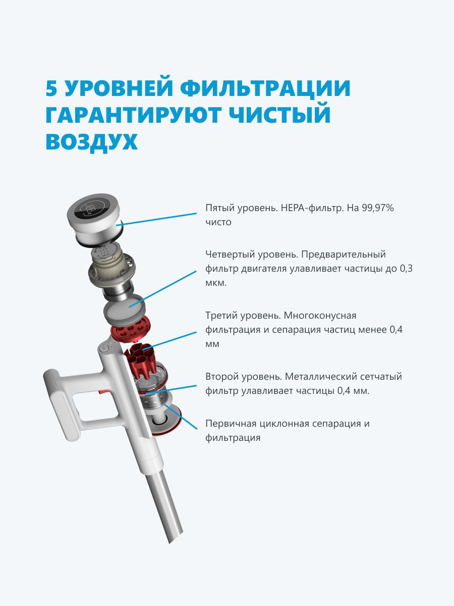 Беспроводной пылесос Xiaomi Shunzao Z11 Pro белый, русская версия-3